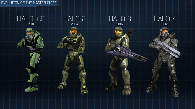Evolution of the Master Chief