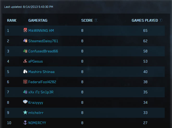 Halo 4 Global Championship Leaderboard