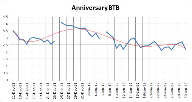 AnniversaryBTB