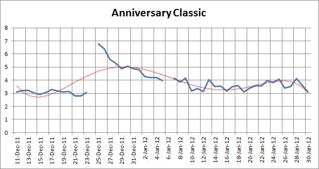 AnniversaryClassic