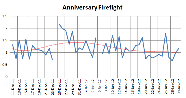 AnniversaryFirefight