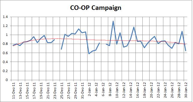 CO-OPCampaign