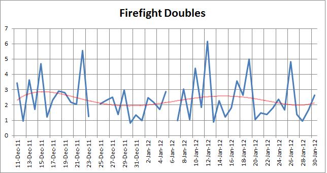 FirefightDoubles