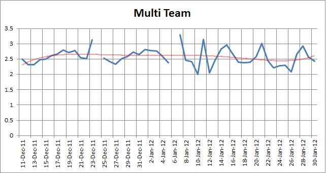 MultiTeam
