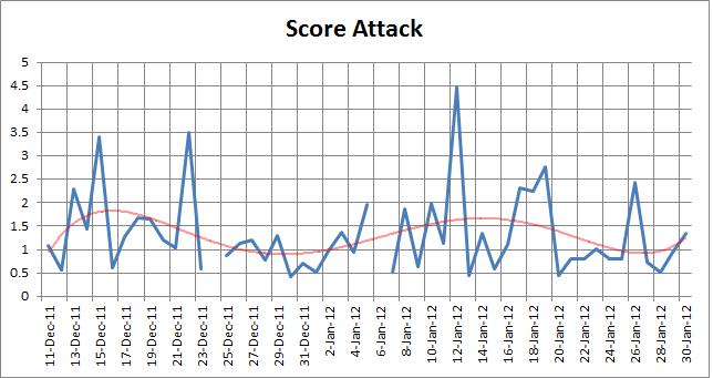 ScoreAttack