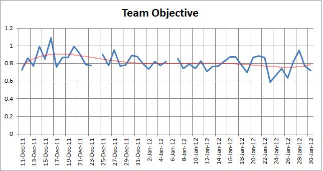 TeamObjective
