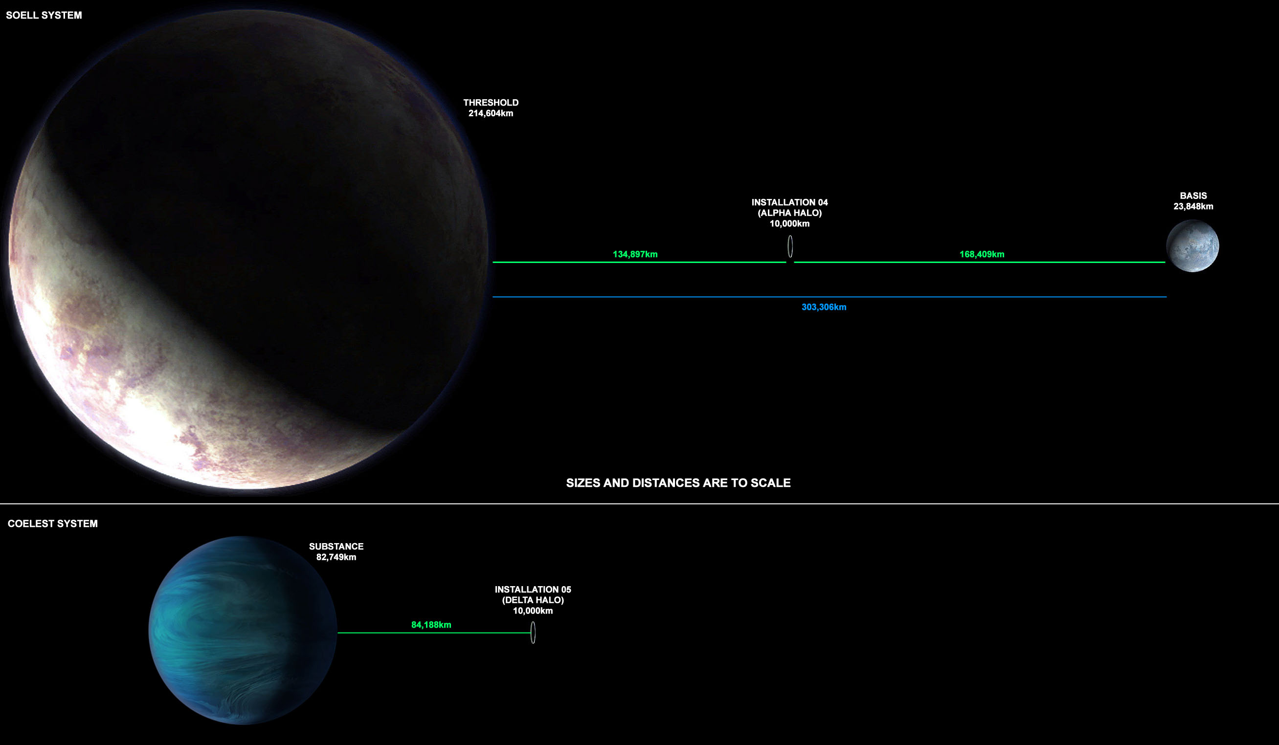 Halo-verse Planetary Scale